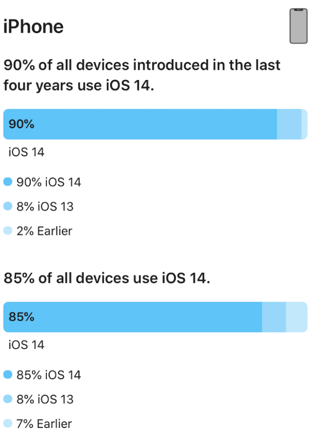 iOS 14 now running on 90% of iPhones released in last four years