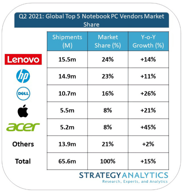 Q221: Global Top 5 Notebook Personal Computer Vendors Market Share