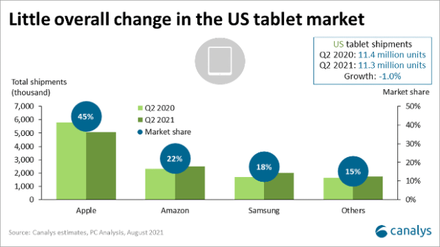 Canalys: Apple holds No.2 spot in the U.S. PC market with 20.6% share