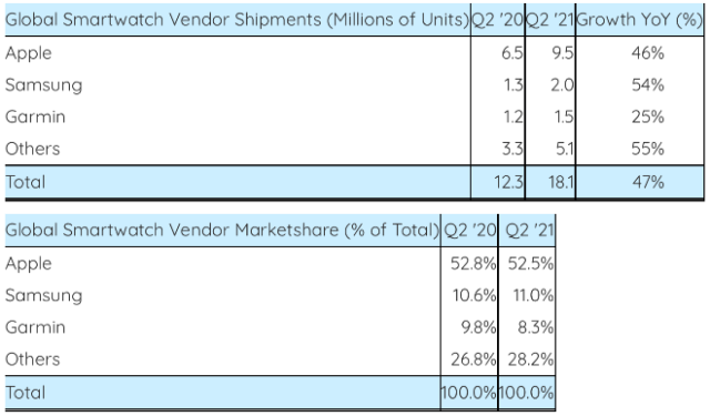 Global Smartwatch Vendor Shipments and Marketshare in Q2 2021