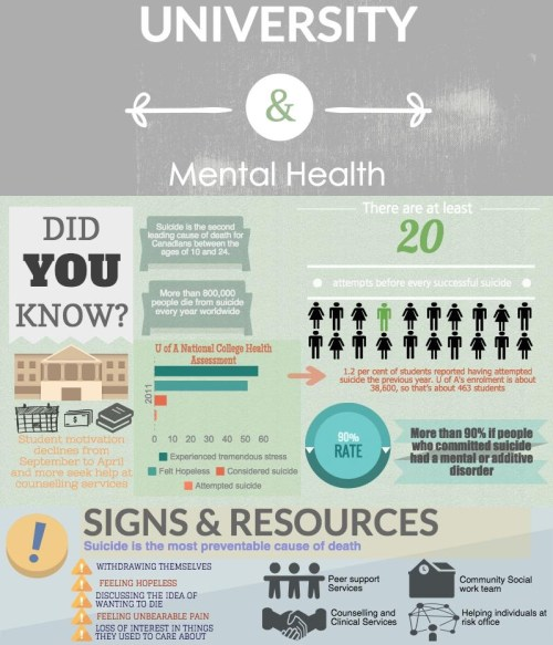 Research determines that mental illness is the most important risk factor for suicide. More than 90% of people who commit suicide have a mental or addictive disorder.