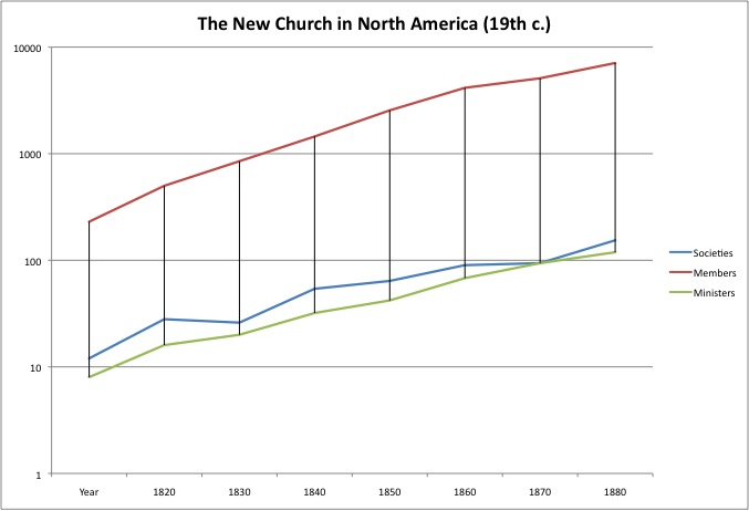 New Church Growth in North America, 1820-1890 (Block, p. 173)