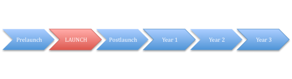 Prelaunch > LAUNCH > Postlaunch > Year 1 > Year 2 > Year 3