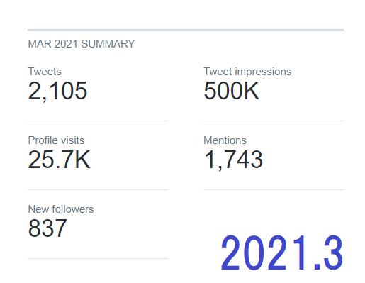 2021年3月の数値データ