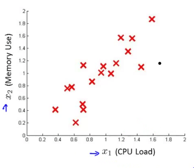 Lecture 16: Anomaly Detection — Machine Learning class