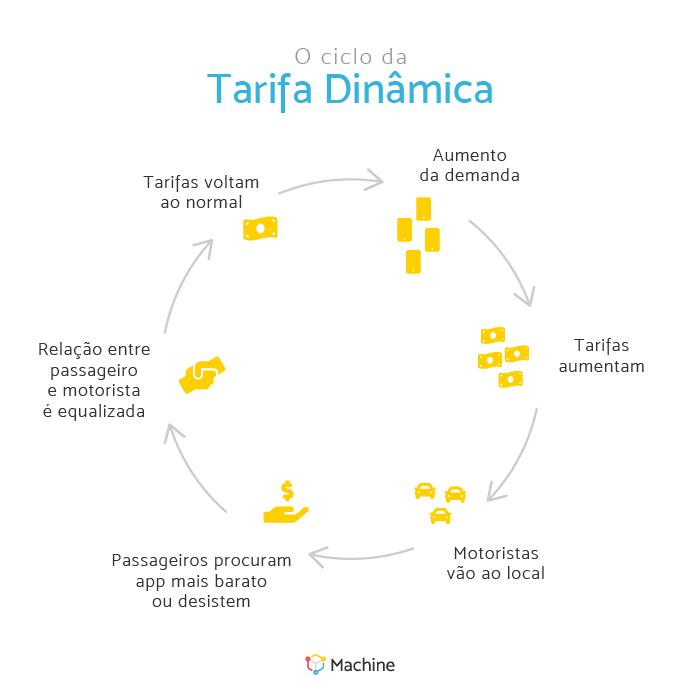 O ciclo da tarefa dinâmica: aumento de demanda, tarifas aumentam, motoristas vão ao local, passageiros procuram app mais barato ou desistem, relação entre passageiro e motorista é equalizada e tarifas voltam ao normal.