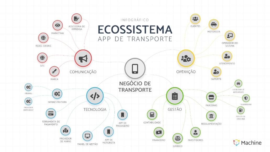 Imagem do ecossistema do transporte por aplicativo
