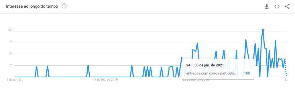 """Procura por """"entregas com carros particulares"""" ao longo do tempo no Google Trends"""