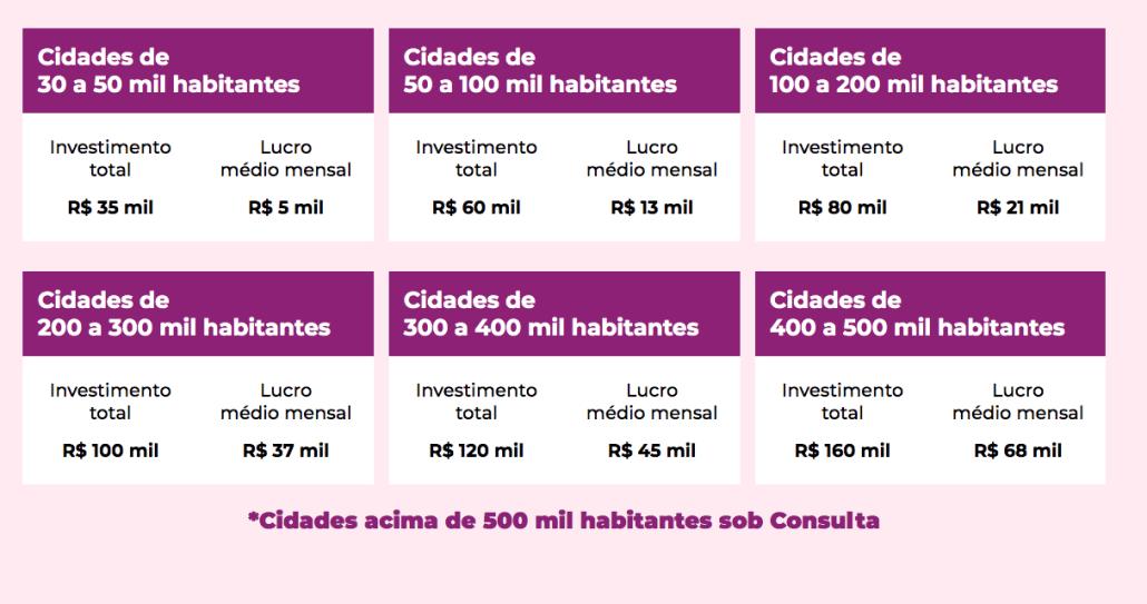 Tabela de preço das franquias da Lady Driver