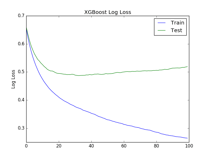 Avoid Overfitting By Early Stopping With XGBoost In Python