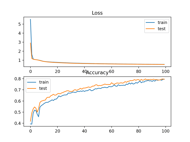 Loss and Accuracy Learning Curves on the Train and Test Sets for an MLP on Problem 2