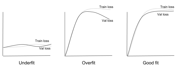 Introduction to Regularization to Reduce Overfitting of