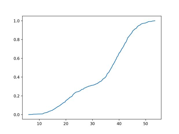 Empirical Cumulative Distribution Function for the Bimodal Data Sample