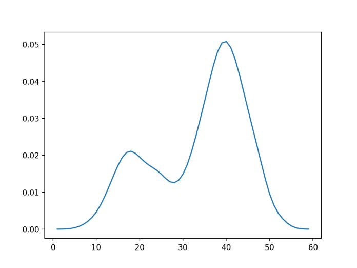 Empirical Probability Density Function for the Bimodal Data Sample