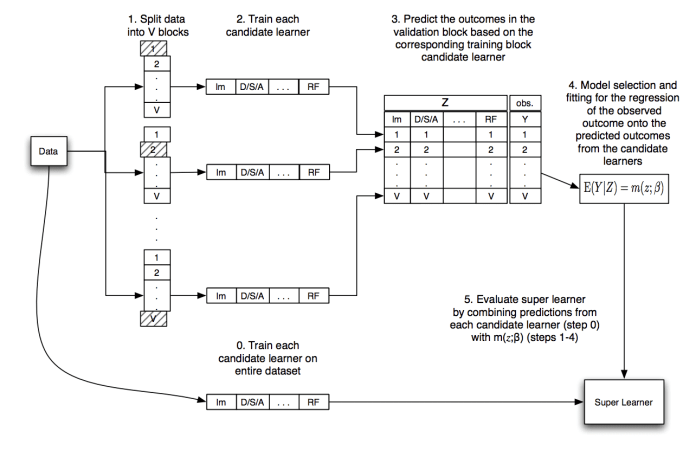 Diagram Showing the Data Flow of the Super Learner Algorithm