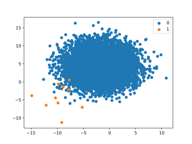 Scatter Plot of Binary Classification Dataset With A 1 to 1000 Class Distribution