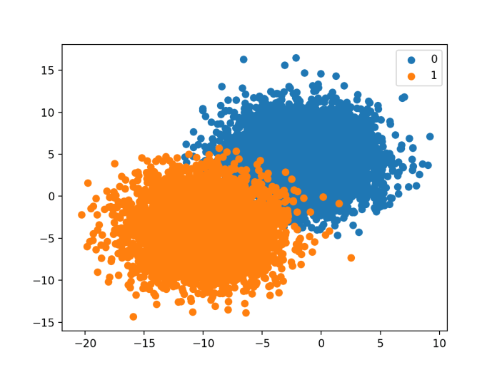 Scatter Plot of Binary Classification Dataset With Provided Class Distribution