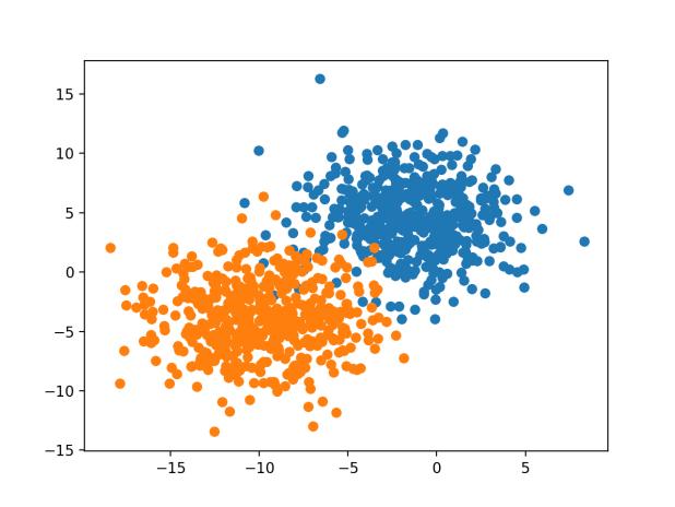 Scatter Plot of Binary Classification Dataset