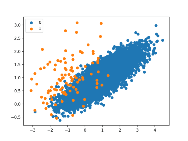 Scatter Plot of Imbalanced Classification Dataset