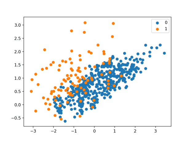 Scatter Plot of Imbalanced Dataset Undersampled With One-Sided Selection