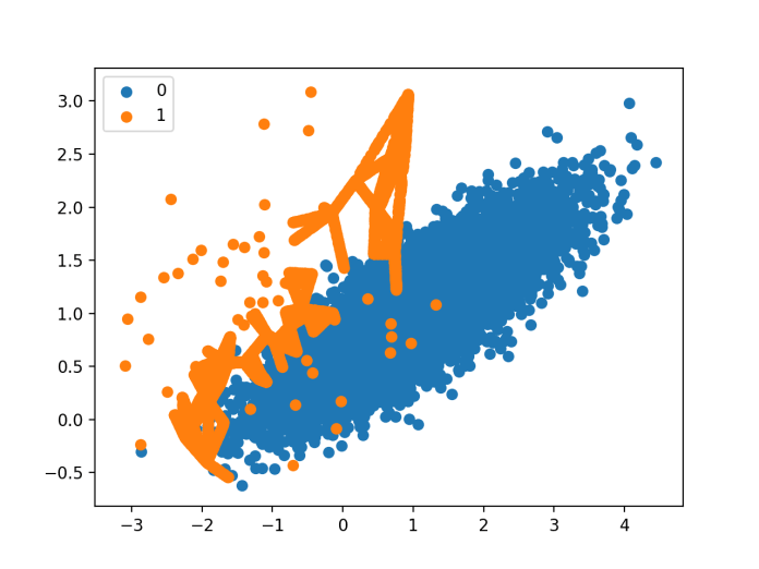 Scatter Plot of Imbalanced Dataset With Borderline-SMOTE Oversampling