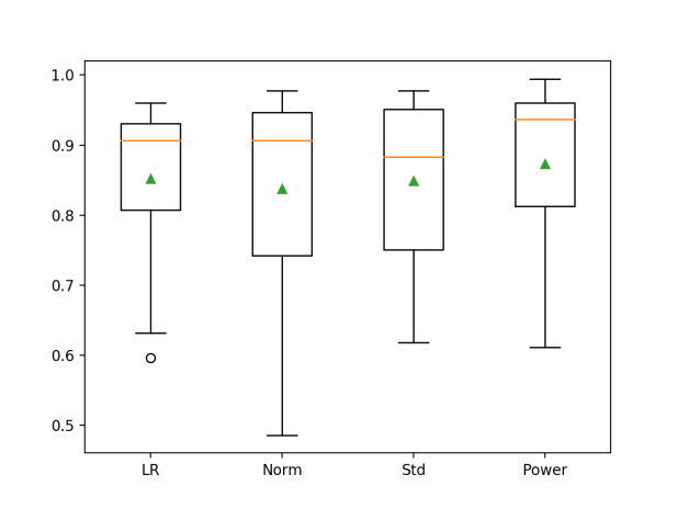 Box and Whisker Plot of Logistic Regression Models with Data Sampling on the Imbalanced Oil Spill Dataset