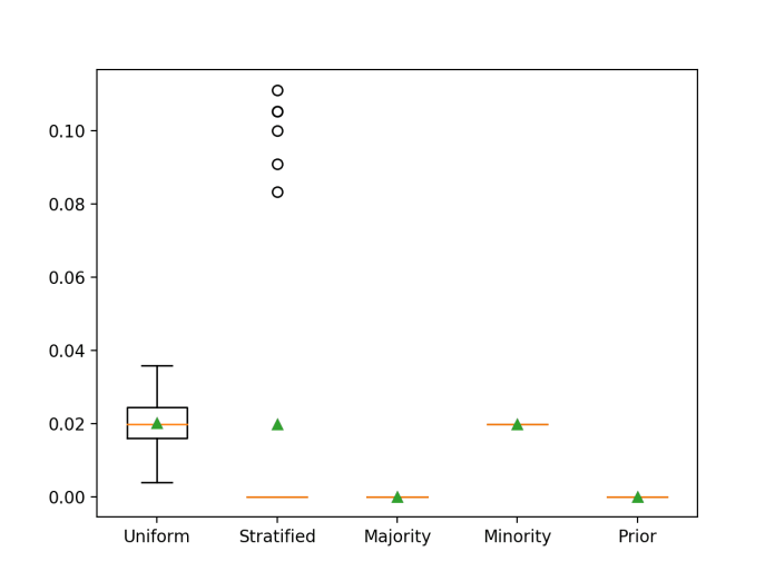 Box and Whisker Plot for Naive Classifier Strategies Evaluated Using F-Measure