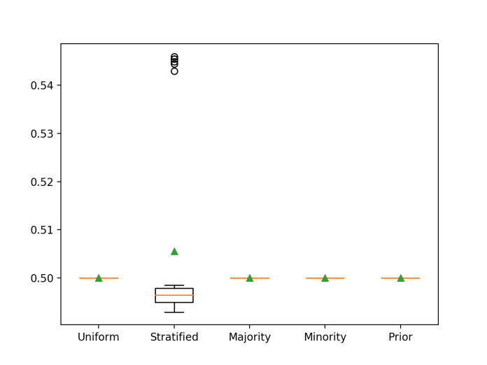 Box and Whisker Plot for Naive Classifier Strategies Evaluated Using ROC AUC