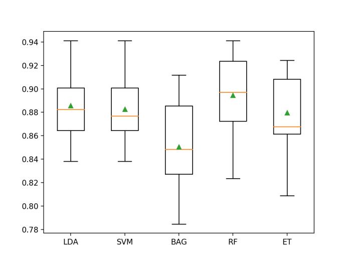 Box and Whisker Plot of Machine Learning Models on the Imbalanced E.coli Dataset