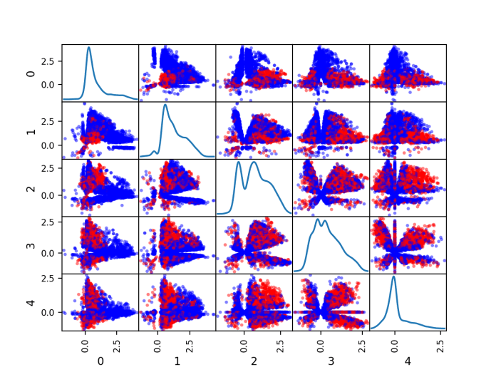 Scatter Plot Matrix by Class for the Numerical Input Variables in the Phoneme Dataset