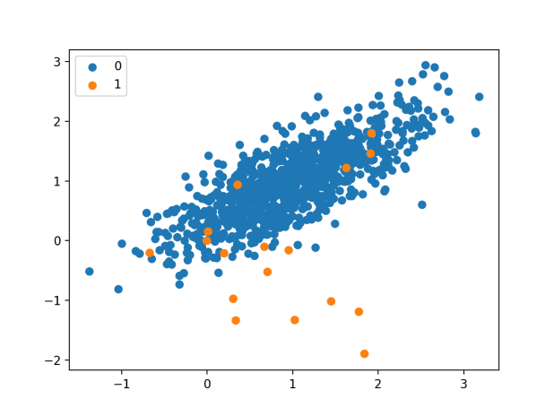 Scatter Plot of Imbalanced Binary Classification Dataset