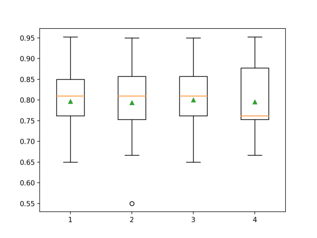 Box Plots of Degree for the Polynomial Feature Transform vs. Classification Accuracy of KNN on the Sonar Dataset