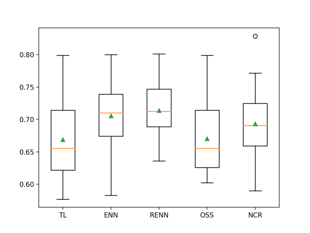 Box and Whisker Plot of Logistic Regression With Undersampling on the Imbalanced German Credit Dataset
