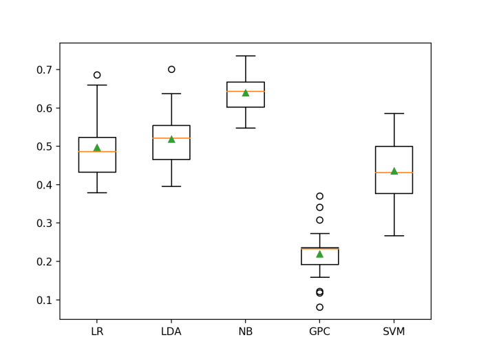 Box and Whisker Plot of Machine Learning Models on the Imbalanced German Credit Dataset