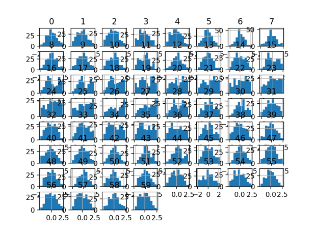 Histogram Plots of Box-Cox Transformed Input Variables for the Sonar Dataset