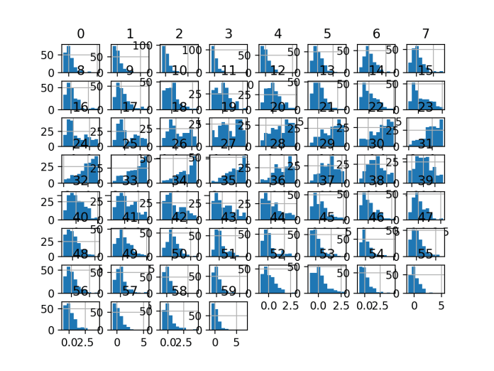 Histogram Plots of Robust Scaler Transformed Input Variables for the Sonar Dataset