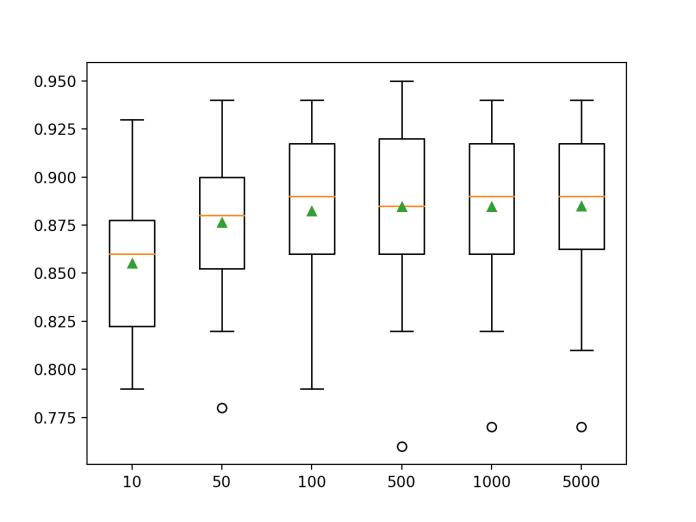 Box Plot of Bagging Ensemble Size vs. Classification Accuracy