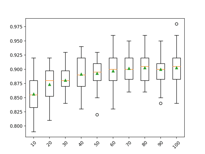 Box Plot of Random Forest Bootstrap Sample Size vs. Classification Accuracy