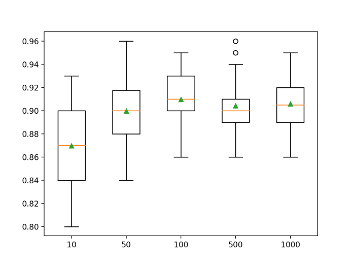 Box Plot of Random Forest Ensemble Size vs. Classification Accuracy