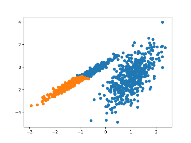 Scatter Plot of Dataset With Clusters Identified Using Agglomerative Clustering