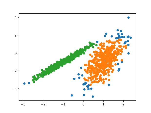 Scatter Plot of Dataset With Clusters Identified Using DBSCAN Clustering