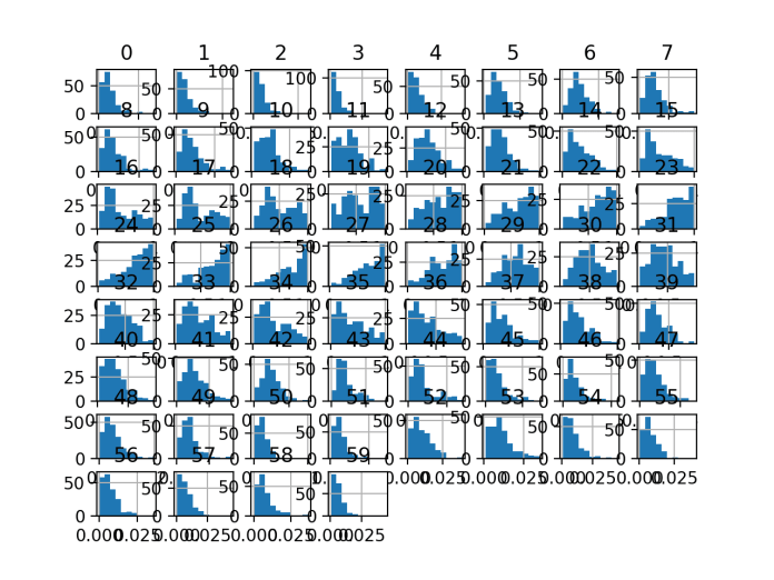 Histogram Plots of Input Variables for the Sonar Binary Classification Dataset