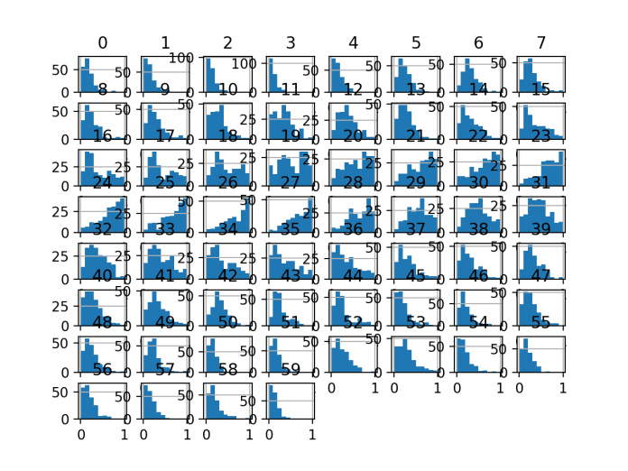Histogram Plots of MinMaxScaler Transformed Input Variables for the Sonar Dataset