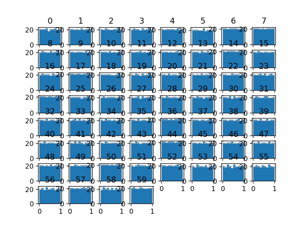 Histogram Plots of Uniform Quantile Transformed Input Variables for the Sonar Dataset