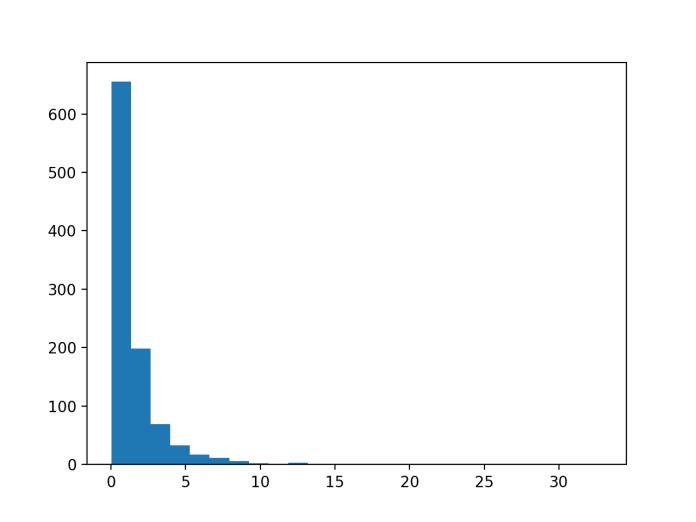 Histogram of Skewed Gaussian Distribution