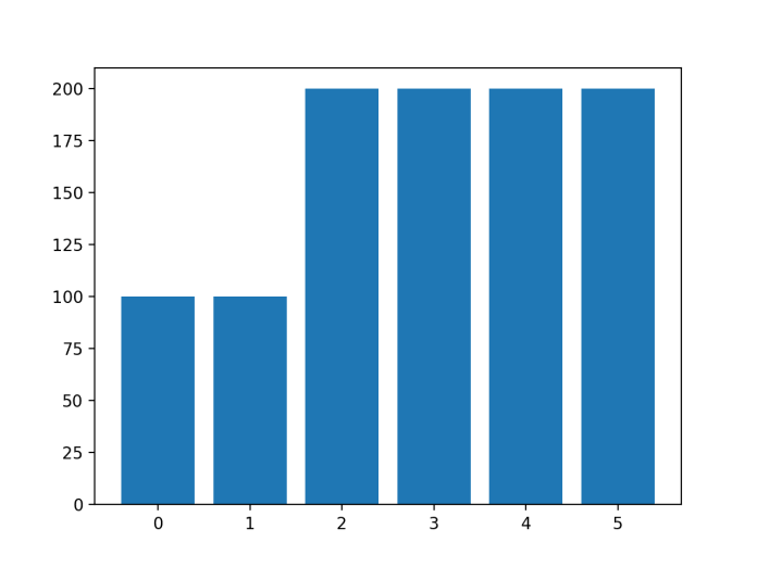 Histogram of Examples in Each Class in the Glass Multi-Class Classification Dataset After Custom SMOTE Oversampling