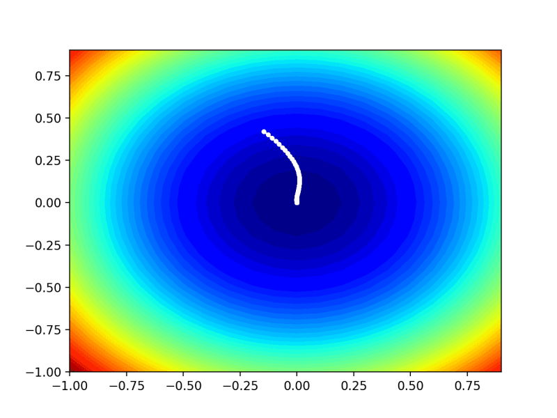 Contour Plot of the Test Objective Function With AdaMax Search Results Shown