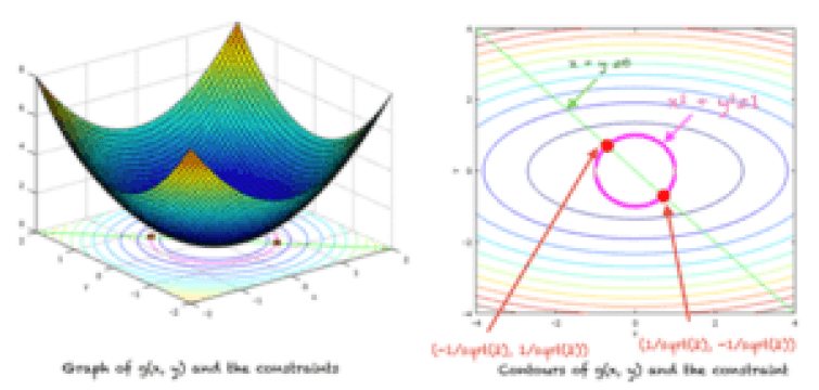 Graph of function (left). Contours, constraint and local minima (right)