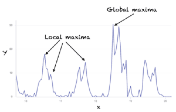 Local and global maximum points