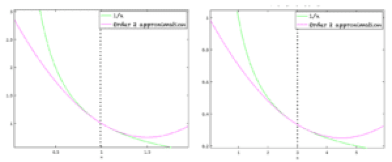 The actual function (green) and its approximation (pink)